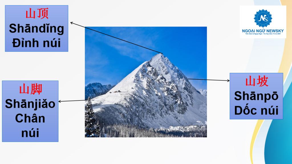 山顶- Đỉnh núi;山坡- Dốc núi ;山脚- Chân núi